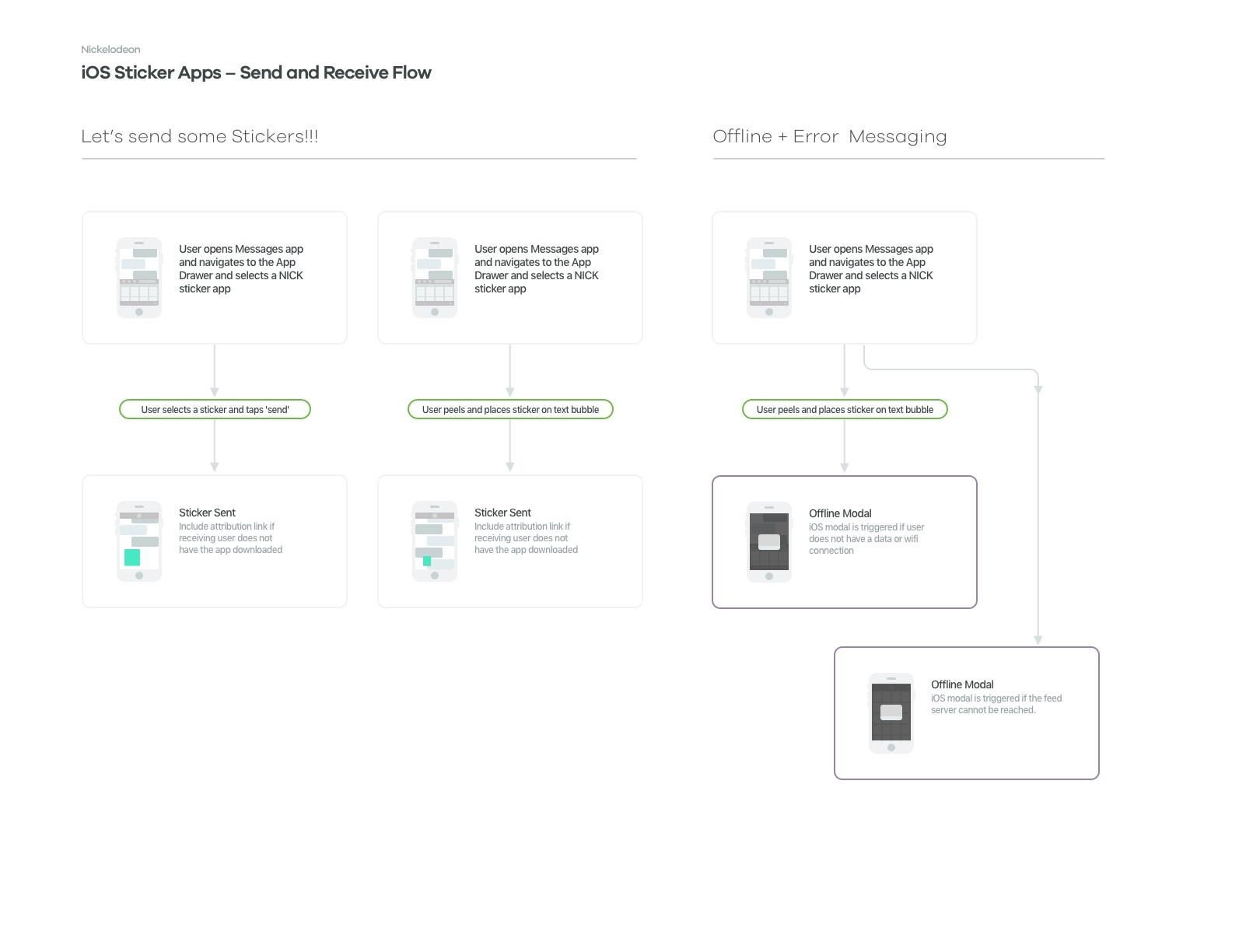 Stickers-Conversation_Flow_1